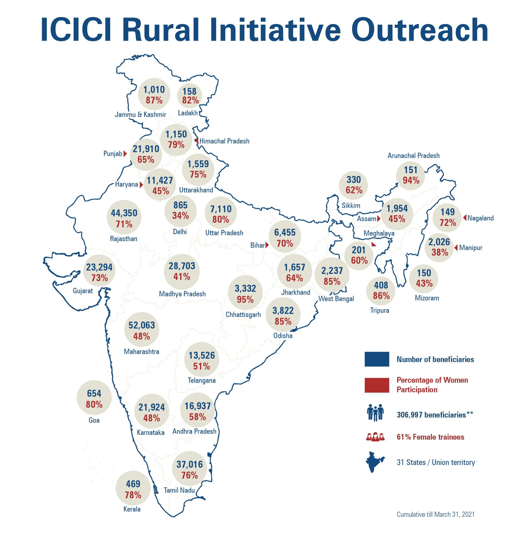 ICICI Foundation Rural Livelihood